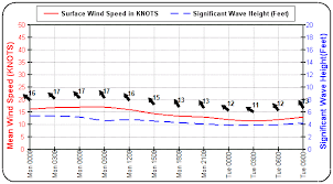 Marine Wind And Wave Chart For Cairns Marine Weather