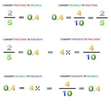 fractions in decimal form mutual conversion of decimals fractions and percents