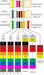 Resistor Color Code Chart Delectable Different Types Of Resistors And Color Coding In Electronic Circuits