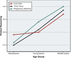 Graph Showing The Results Of The Blanchard Fields Study Of