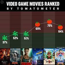 Rotten Tomatoes on Twitter: