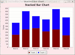 Stacked Bar Chart Example Using Jfreechart