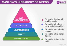 Maslow Hierarchy Of Needs Maslows Hierarchy Of Needs Are Explained With Relevant Examples