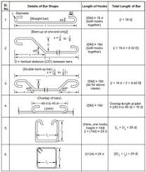 Rebar Design And Detailing Data Chart 11 Best Steel Reinforcement Images Reinforced Concrete