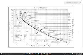 Civil Engineering Charts Civil Engineering Hydraulics Any Feed Back On Ho