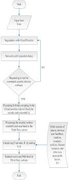 Flow Chart Of Security Ranking System Download Scientific