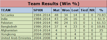 Asia Cup Chart Asia Cup Records Special Team Records Part 1 Criclink Com