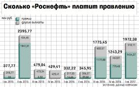 Бонус в млрд рублей заработало правление Роснефти Бизнес   связанные с реализацией значимых проектов Роснефти или в случае награждения государственными наградами В начале марта финансовый директор