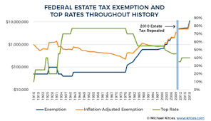 Estate Tax Rate Chart Federal Estate Tax Exemption And Top Rates Throughout