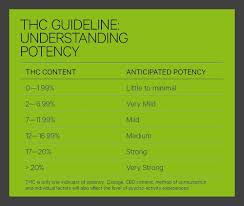 Thc Potency Chart How To Enjoy Cannabis Aunt Sparkies
