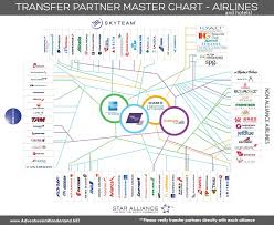 Credit Card Points Transfer Chart Airline Transfer Partners Chart