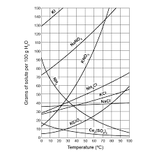 Solubility Curves Free Chemistry Worksheet With Questions