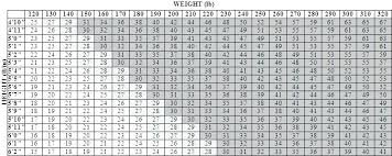 Sample Weight Conversion Chart 8 Documents In Weightlifting Lifting ...