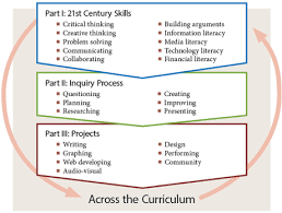 st century skills in context thoughtful learning curriculum  life skills