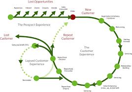 customer journey mapping think cx Customer Relationship Mapping customer journey mapping customer relationship mapping template