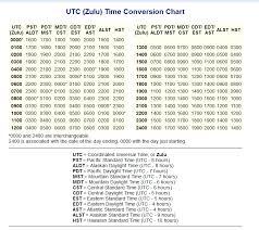 Military Zulu Time Chart 45 Right Utc Time Conversion Chart