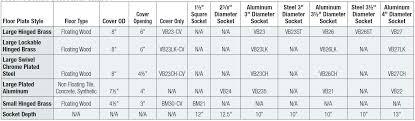 Socket Chart Socket Diameter Yoreciclo Com Co