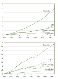 sustainable energy for developing countries figures 2 changes in gdp population and energy use
