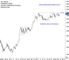 Bullish Chart Patterns On India Equities Tech Charts