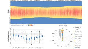 Rio De Janeiro Climate Chart Rio De Janeiro Climate Analysis On The Top The Yearly