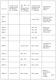 Ashrae Merv Rating Chart Merv Ratings And Filters Delta Heating And Cooling