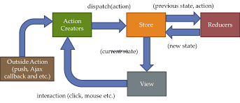 Repository Pattern C Simple Inspiration Ideas