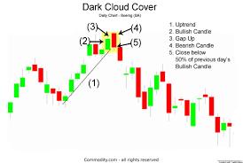 Dark Cloud Cover Candlestick Chart Pattern