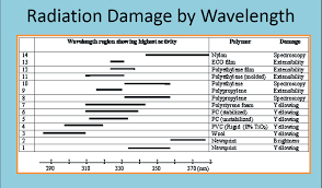 Polypropylene Compatibility Chart Maxgard Uv Protection Plastic Coating And Adhesive