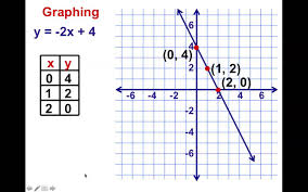 8th grade chapter 4 1 graphing linear equations part 1