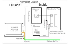 generac gp5000 generator wiring diagrams wiring diagram user generac generator wiring diagram wiring diagrams konsult generac gp5000 generator wiring diagrams