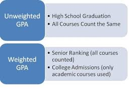 Gpa Chart Academic Requirements- GPA - DC HS Student Handbook
