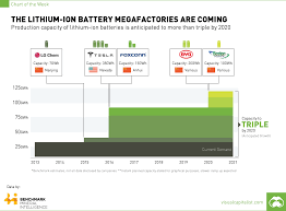 Lithium Price Chart 10 Years The Lithium Ion Battery Megafactories Are Coming Chart