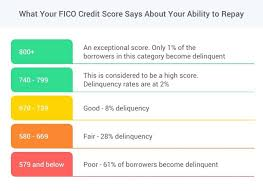 What Is A Fico Score Camino Financial