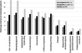 maatschappelijke gevolgen obesitas