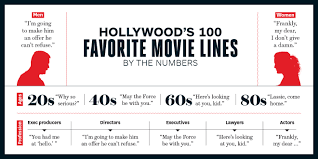 best movie quotes hollywood s top 100 lines hollywood reporter 1 scarface whatever happened to tony montana s little friend funny foreign translations of 9 iconic lines