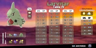 Tabla De Iv De Larvitar Pokemon Go Desktop Screenshot