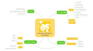 Summer Vacation Checklist Mindmeister Mind Map