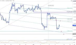 1 Eur To Usd Live Chart Near Term Trade Setups In Usd Cad Eur Usd Usd Jpy