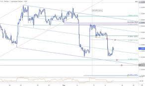 Near Term Trade Setups In Usd Cad Eur Usd Usd Jpy