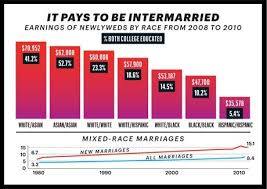 what are the arguments for and against interracial marriage quora even when interracial relationships were full on illegal years ago people participated in them even when discrimination is illegal today