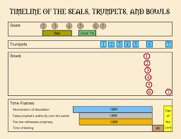 Chart Of Seven Seals Trumpets And Bowls The Seals Trumpets Bowls Timeline Eschatology Worthy