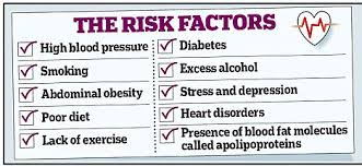 Image result for stroke risk factors images
