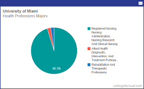 Um Health Chart Info On Health Professions At University Of Miami Grad