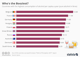 Alcohol Chart Chart Belgians Are The Booziest Statista