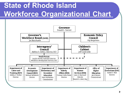 1 Rhode Island Perspective Advanced Youth Forum 2 State Of