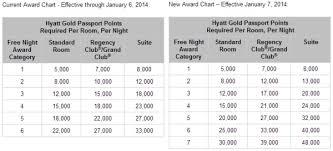 Hyatt Passport Points Chart Hyatt Award Chart Adjustments New Category 7 Number Of