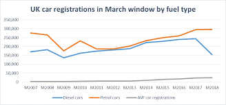 Car Sales Chart March 2018 How Have Uk Car Sales Performed In Early 2018 Ig Uk