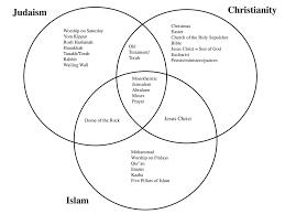 Similarities Between Islam And Christianity Venn Diagram Christianity Judaism Islam Ppt Download