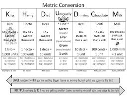 Metric Measurement Conversion Chart For Kids Metric Measurements Chart For Kids World Of Reference