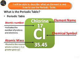 Atoms, Elements, & the Periodic Table Earth Science Intro Unit ...